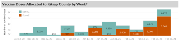 allocations by week