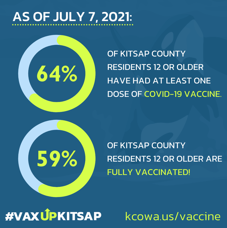 July 7th 59% fully vaccinated in Kitsap over age 12.
