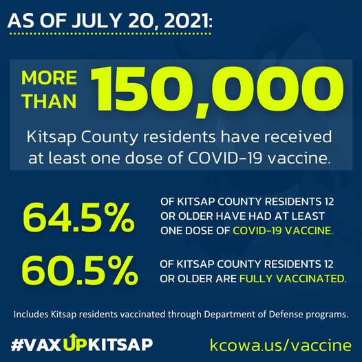 Kitsap % Vaccinated July 20