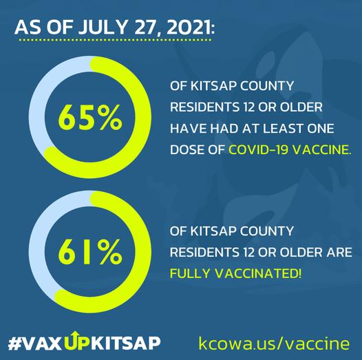 Percent Vaccinated 7-27-21