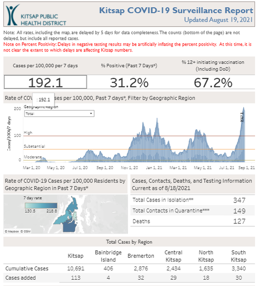 Daily COVID-19 Data Report 8-19