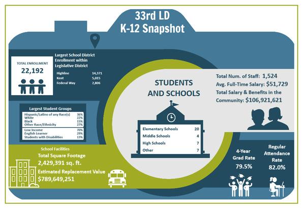 K-12 in 33rd LD