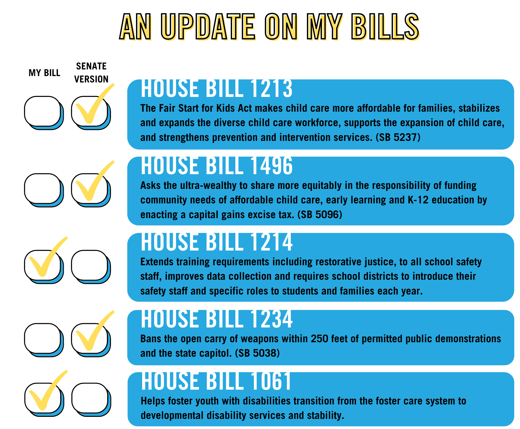 Senn Bill Checklist graphic