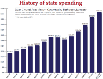 state spending chart