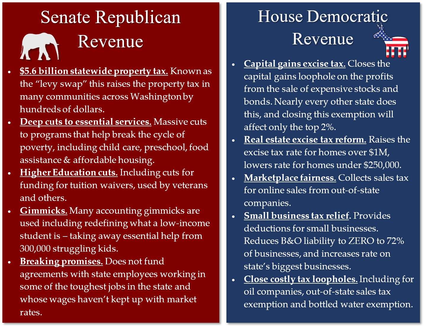 House v Senate revenue