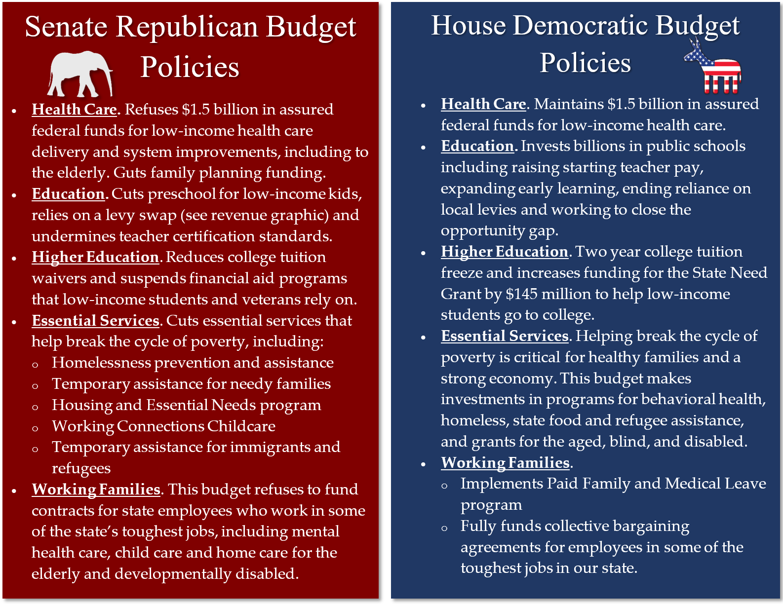 House v Senate policies