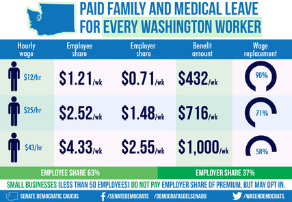 PFML benefits graphic