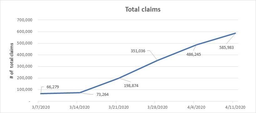 ESD Graph