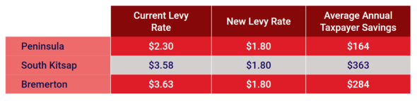 26th LD levy rates