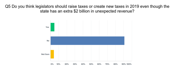 no new taxes graph
