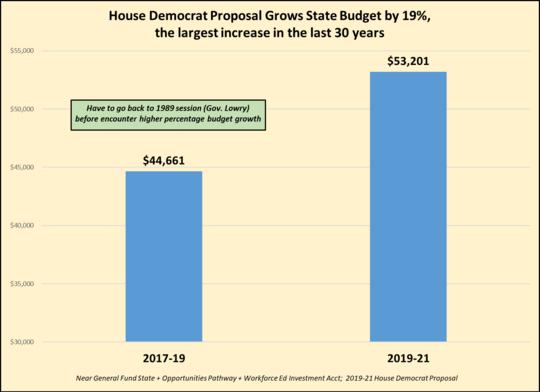 House D budget