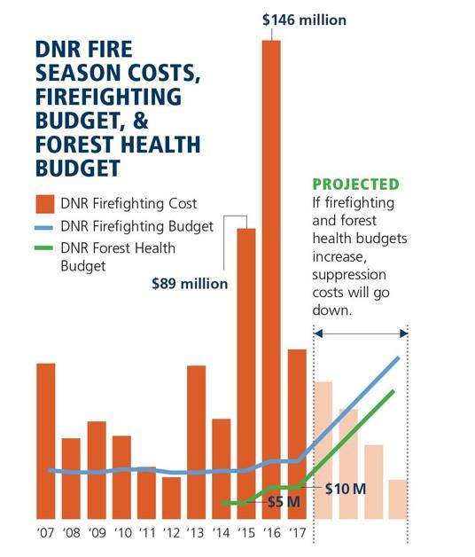 DNR fire season costs graphic