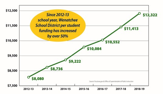 Wenatchee School District per student funding