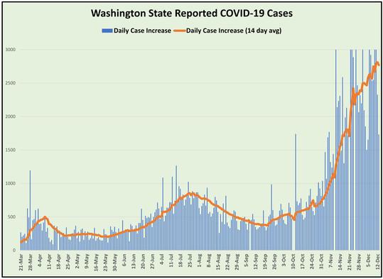 COVID cases graph (12-20)