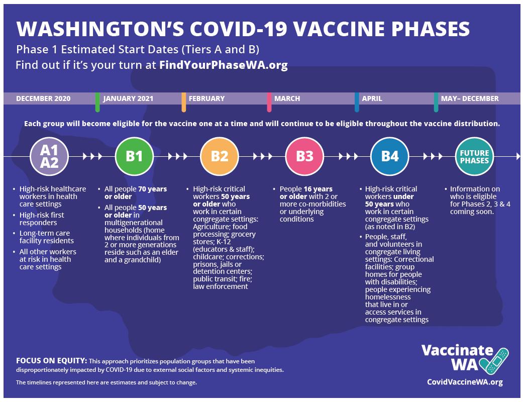 WA COVID-19 phases graphic