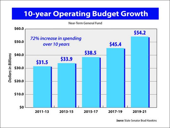 blue budget chart
