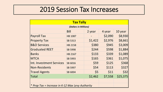 Tax increase chart