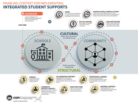 Enabling Context for Implementing Integrated Student Supports