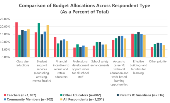 Comparison of Budget Allocations Across Respondent Type