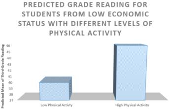 PA reading graph