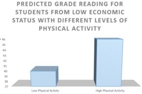 PA graph