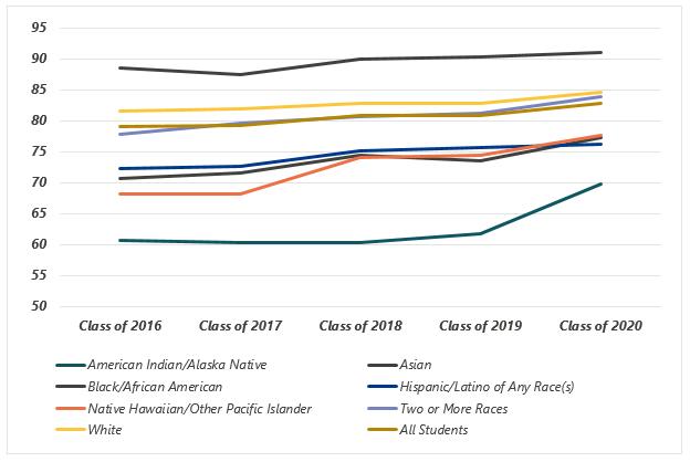 Graduation Rate Trend, 2016-2020
