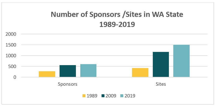 Number of CACFP Sponsors and Sites 1989, 2009, & 2019