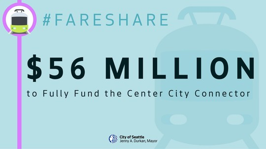 """Light blue social media graphic reading, """"$56 million to fully fund the center city connector"""""""