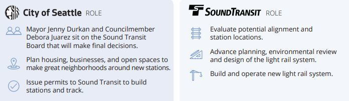 City of Seattle and Sound Transit Roles