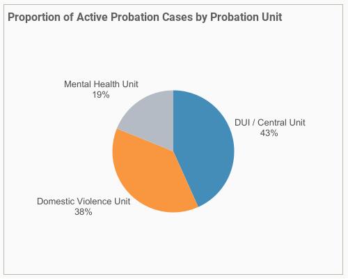 Probation caseload pie chart