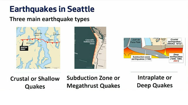 Graphic showing three types of earthquakes