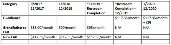 LAB rates revised