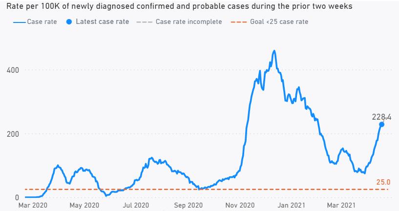 case rates_4.17
