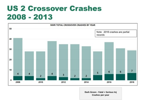 US 2 Crossover Crashes by year graph
