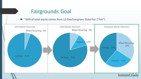 Fairgrounds Goal Pie Charts