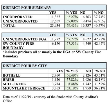District 4 Vote Firework Results