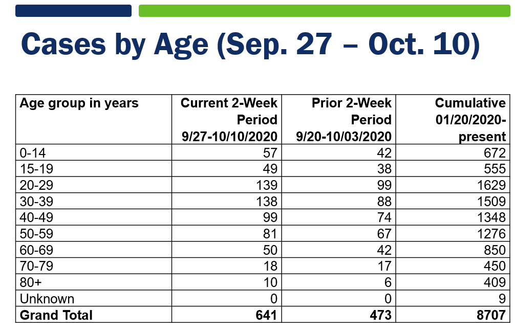 Table of COVID case counts by age from September 27 thru October 10