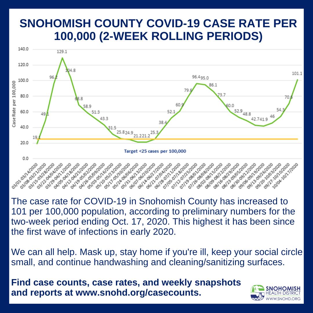 bar graph of COVID case counts through October 10