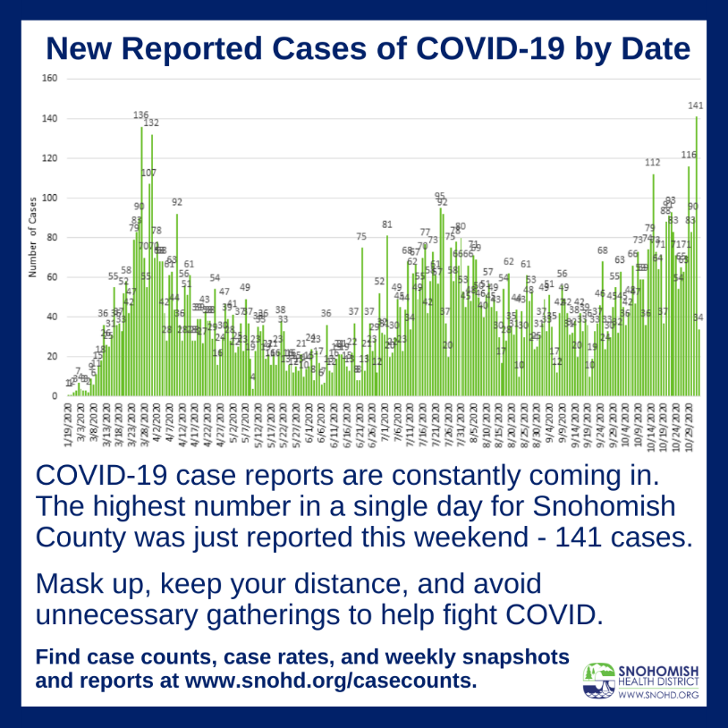 Bar graph of COVID case counts by date