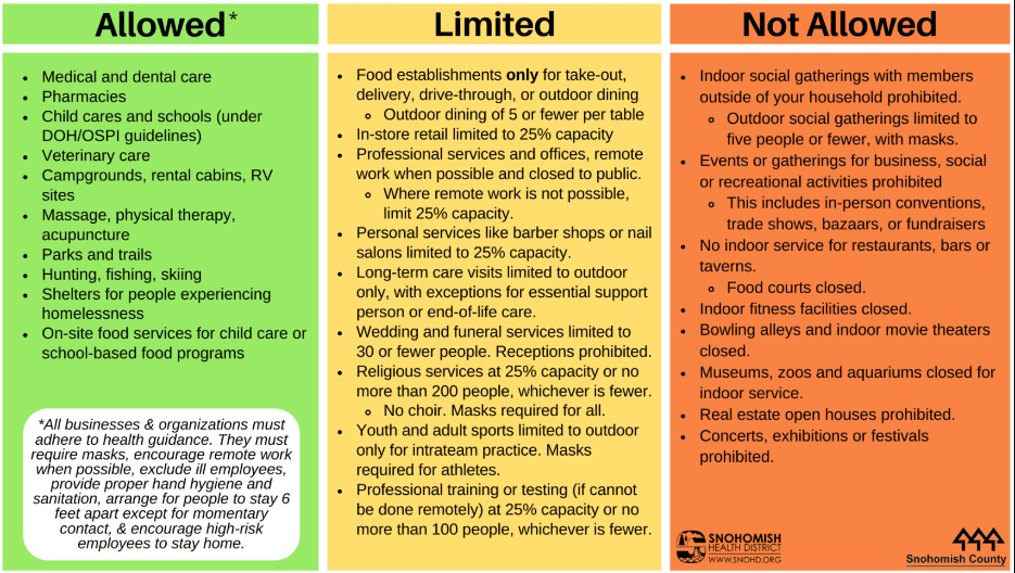 Infographic explaining November statewide covid restrictions