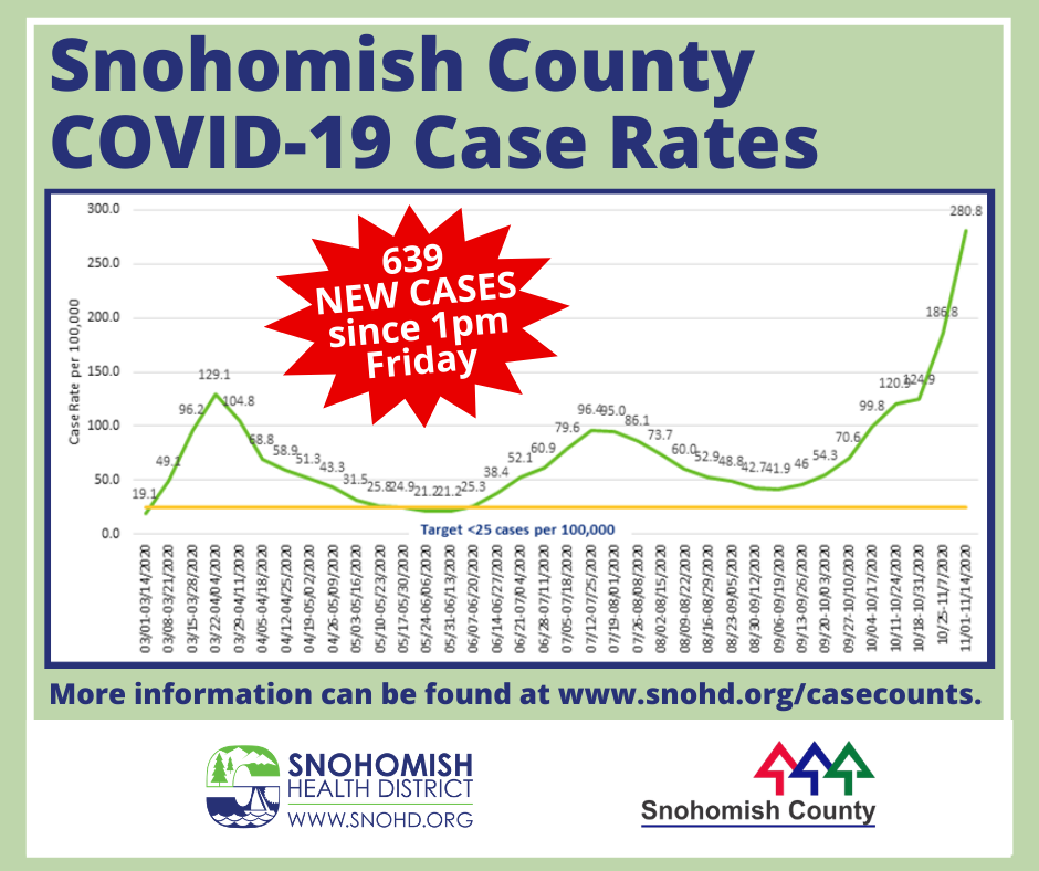 Line graph showing COVID case rate through November 15, 2020