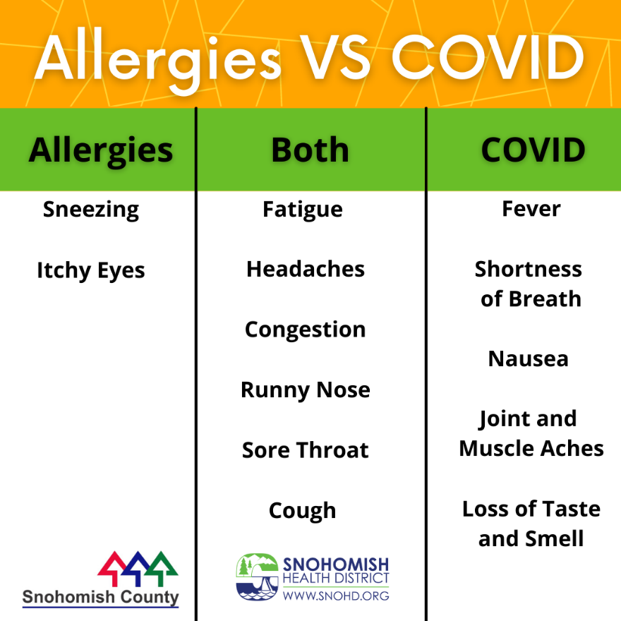 Infographic providing symptoms of allergies and symptoms of COVID
