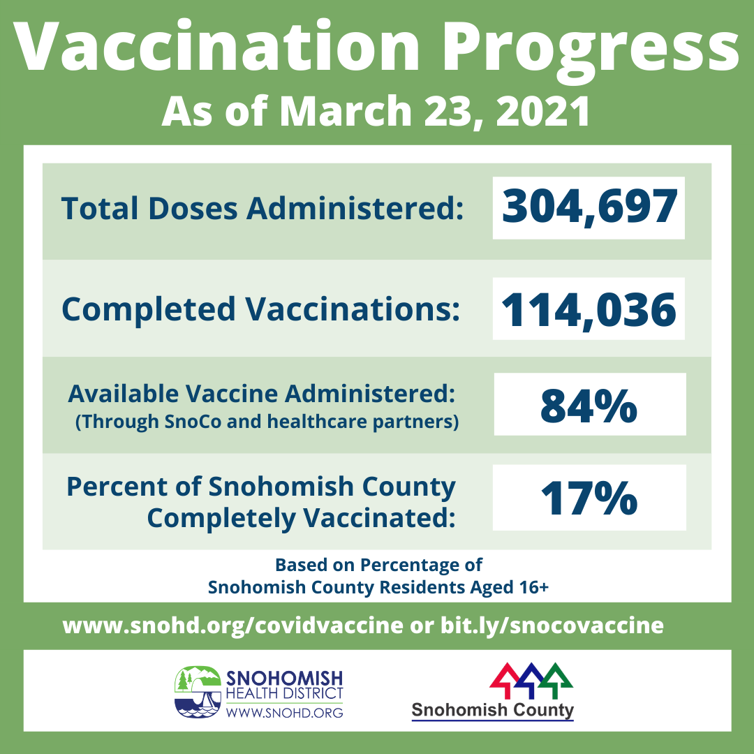 Vaccination progress in Snohomish County through 3-23-2021