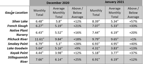 Snohomish County Rainfall Data - Winter 2020-21