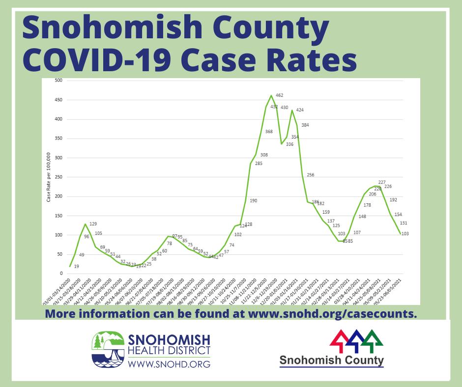 SnoCo case rates 6-7-21