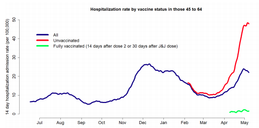 Vaccination hospitalization graphic 6-7-21