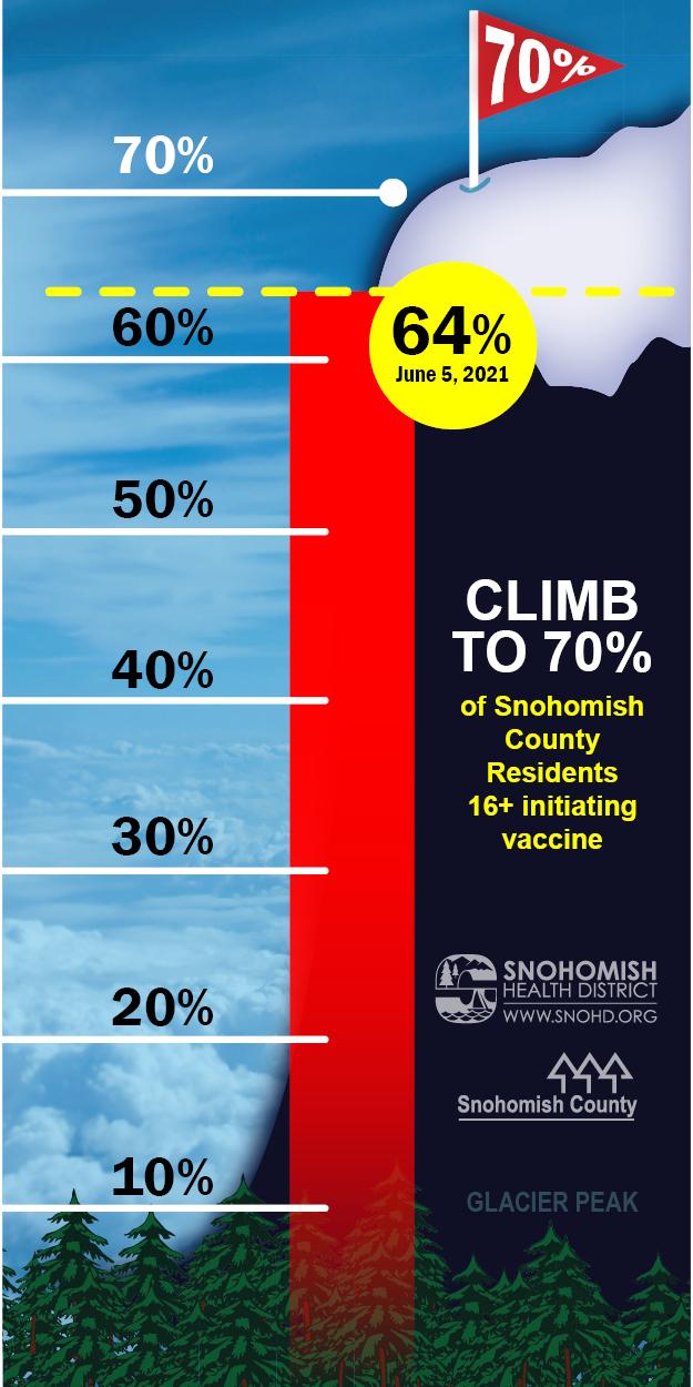 Glacier Peak Vaccine Progress 6-5-21. 64% of population vaxed