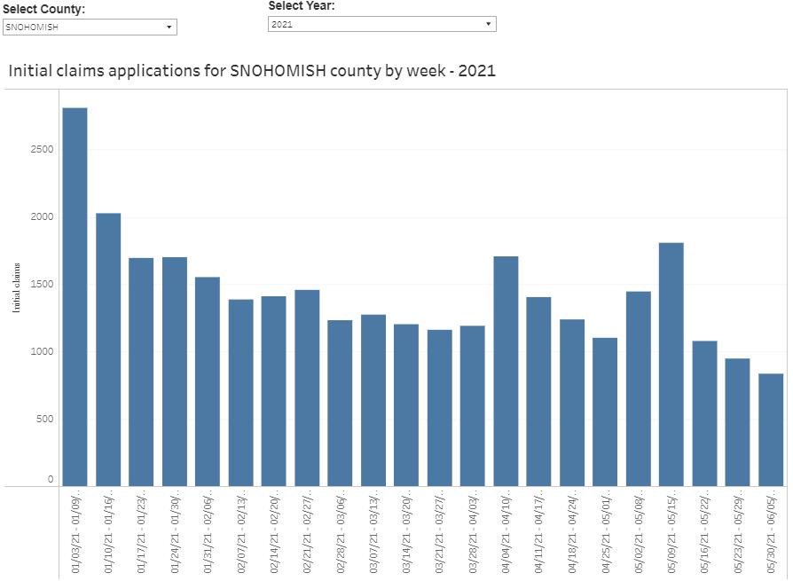 SnoCo initial unemployment claim through 6-5-21