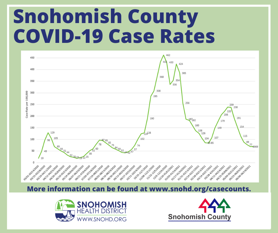 Snohomish County COVID-19 case rate 6-28-2021