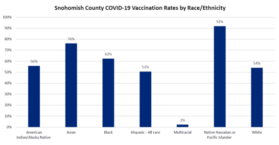 Vaccination rate by race 6-30-21